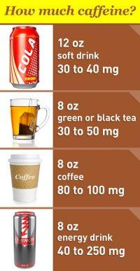 caffeine consumption in drinks